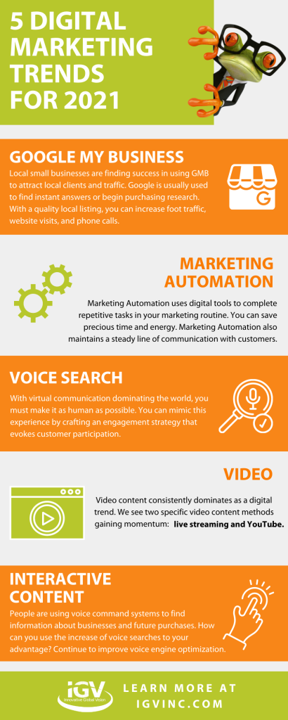 2021 Digital MArketing Trends Infograpahic