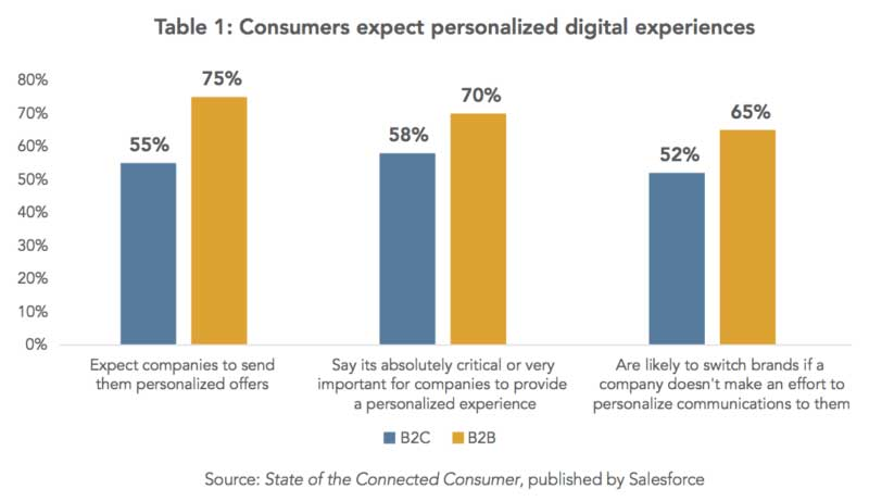 What Consumers Expect in relations to personalized digital experiences